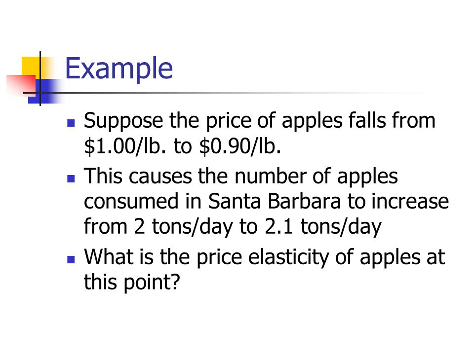 Example Suppose the price of apples falls from $1.00/lb.