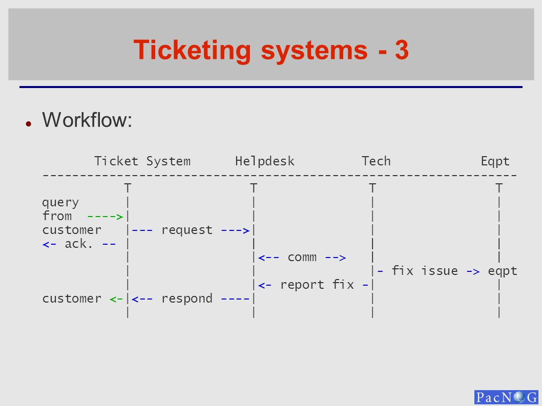 Ticketing systems - 3 Workflow: Ticket System Helpdesk Tech Eqpt ---------------------------------------------------------------- T T T T query | | | | from ---->| | | | customer |--- request --->| | | | | | | |- fix issue -> eqpt | |<- report fix -| | customer <-|<-- respond ----| | | | | | |