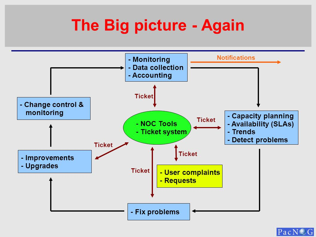 The Big picture - Again - Monitoring - Data collection - Accounting - Capacity planning - Availability (SLAs) - Trends - Detect problems - Change cont