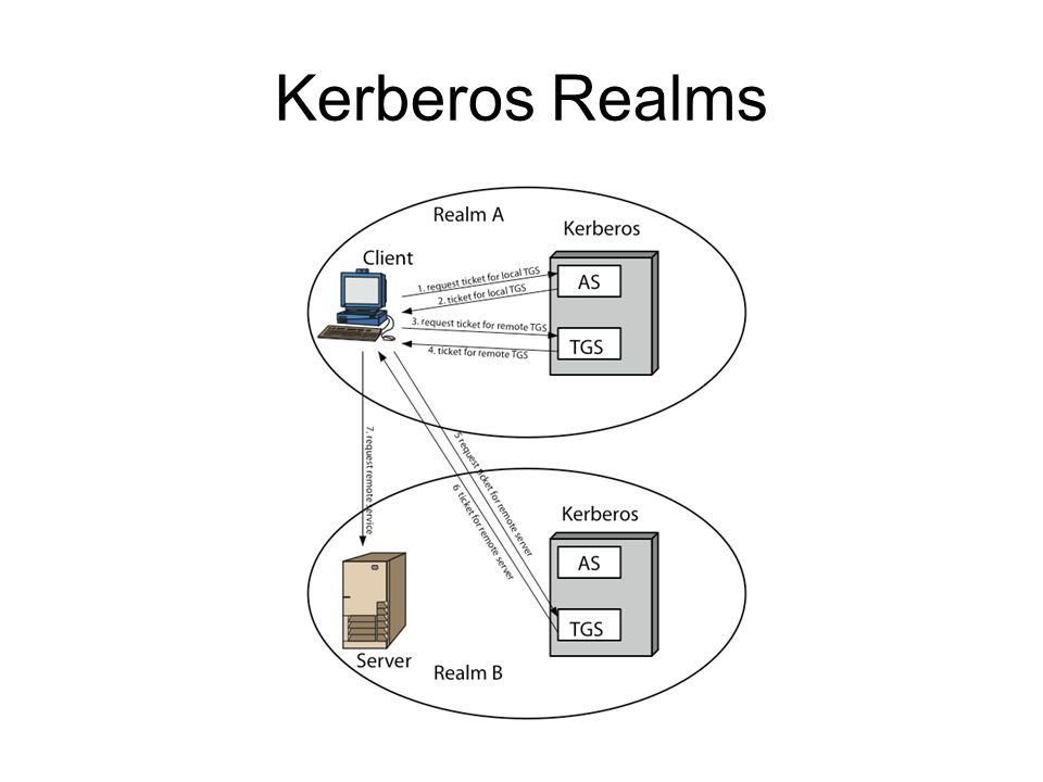 Kerberos Version 5 developed in mid 1990s to address the deficiencies of v4 provides improvements over v4 encryption algorithm: DES is weak and vulnerable to attacks.