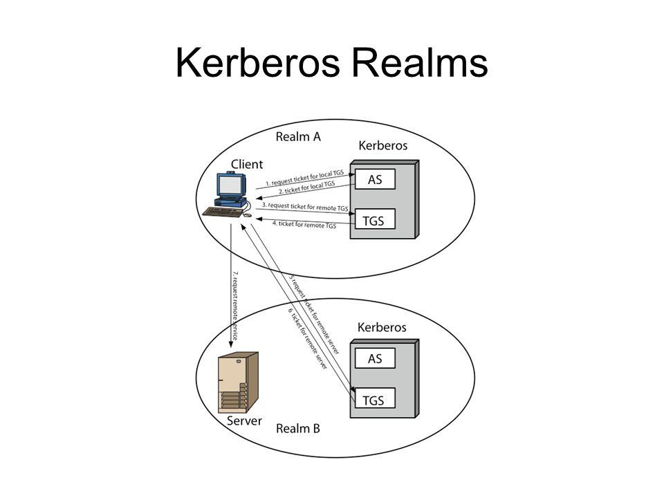 Kerberos Realms