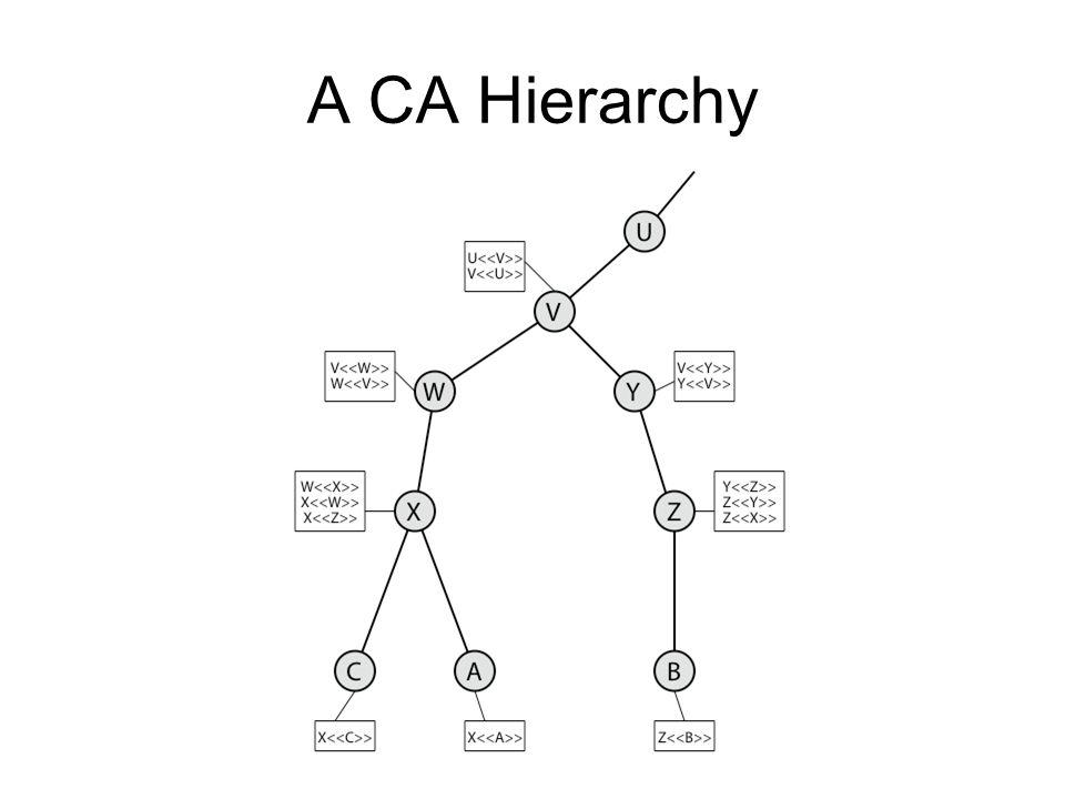 A CA Hierarchy