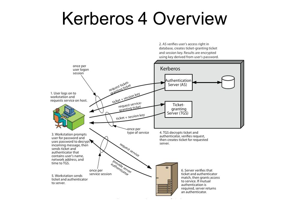 Kerberos Realms a Kerberos environment consists of: –a Kerberos server –a number of clients, all registered with server –application servers, sharing keys with server this is termed a realm –typically a single administrative domain if have multiple realms, Kerberos servers must share keys and trust each other