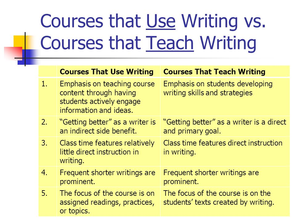 Courses that Use Writing vs. Courses that Teach Writing Courses That Use WritingCourses That Teach Writing 1.Emphasis on teaching course content throu