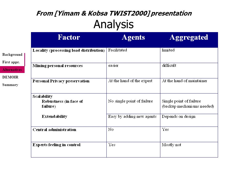 From [Yimam & Kobsa TWIST2000] presentation Analysis (contd.) Background Alternatives DEMOIR First appr.