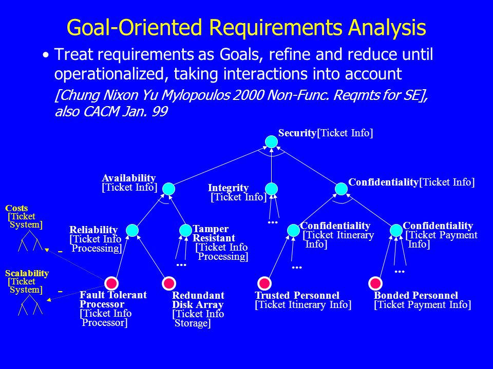 Goal-Oriented Requirements Analysis Treat requirements as Goals, refine and reduce until operationalized, taking interactions into account [Chung Nixon Yu Mylopoulos 2000 Non-Func.