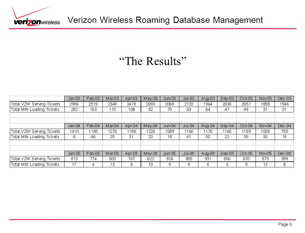 Page 5 Verizon Wireless Roaming Database Management The Results
