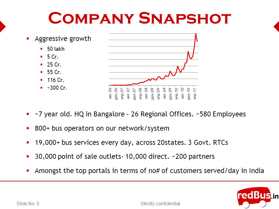 Strictly confidentialSlide No: 5 Company Snapshot Aggressive growth 50 lakh 5 Cr.