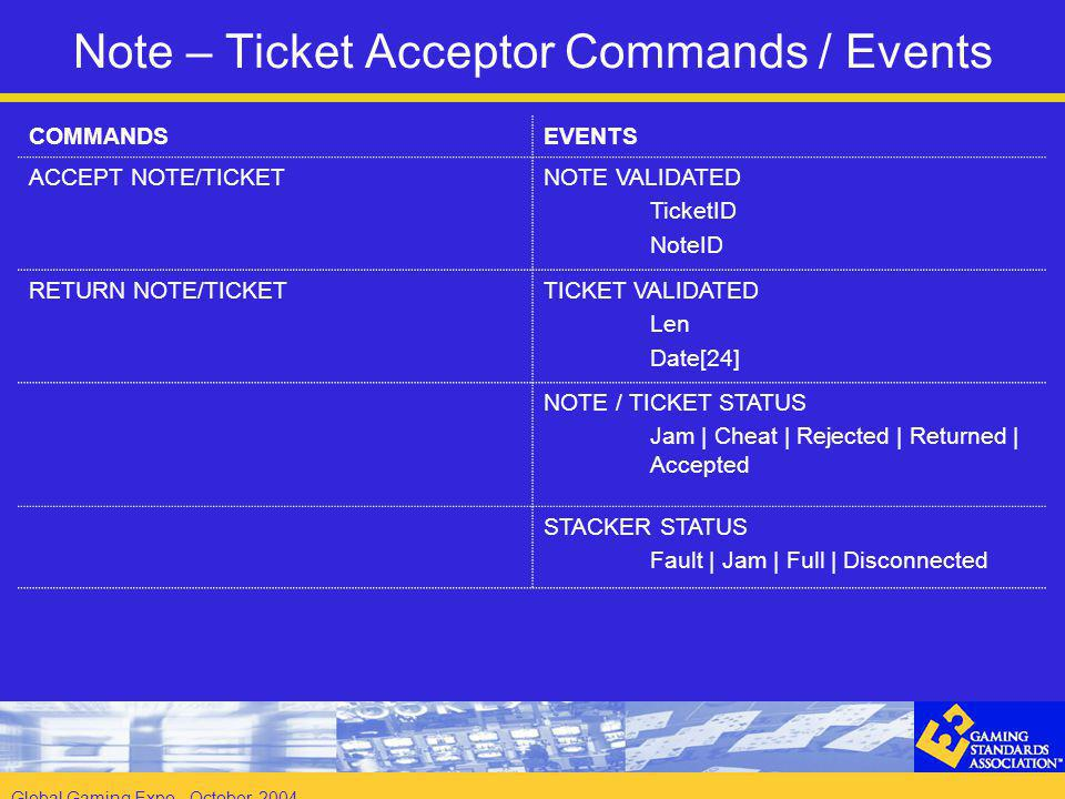 Global Gaming Expo - October 2004 Note – Ticket Acceptor Commands / Events COMMANDSEVENTS ACCEPT NOTE/TICKETNOTE VALIDATED TicketID NoteID RETURN NOTE/TICKETTICKET VALIDATED Len Date[24] NOTE / TICKET STATUS Jam | Cheat | Rejected | Returned | Accepted STACKER STATUS Fault | Jam | Full | Disconnected