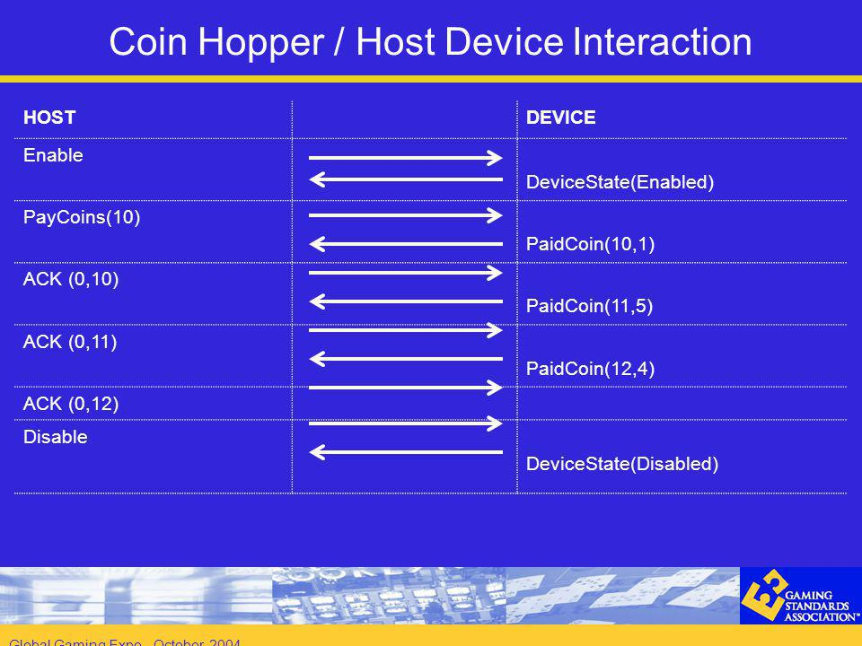 Global Gaming Expo - October 2004 Coin Hopper / Host Device Interaction HOSTDEVICE Enable DeviceState(Enabled) PayCoins(10) PaidCoin(10,1) ACK (0,10) PaidCoin(11,5) ACK (0,11) PaidCoin(12,4) ACK (0,12) Disable DeviceState(Disabled)