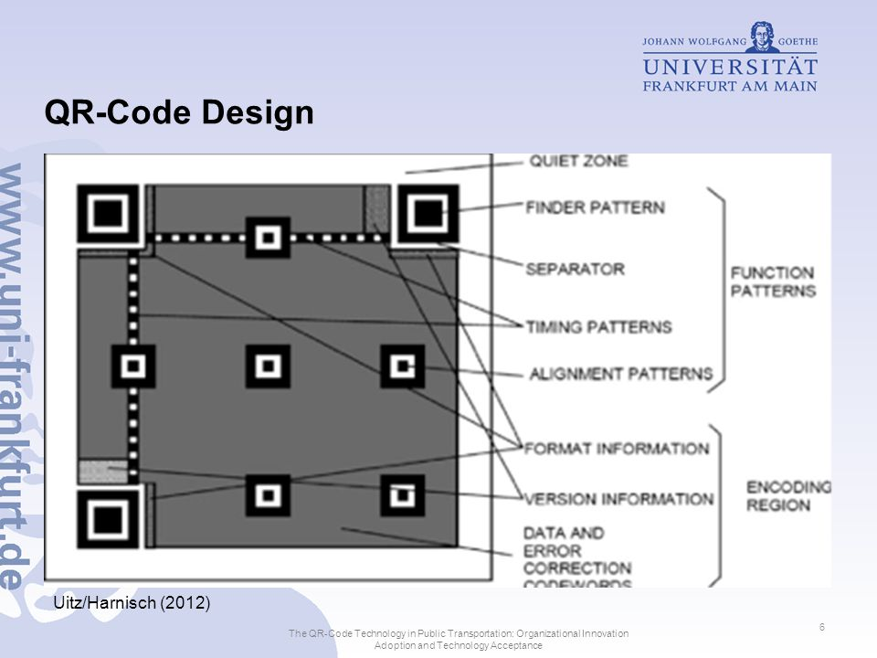 QR-Code Design Uitz/Harnisch (2012) The QR-Code Technology in Public Transportation: Organizational Innovation Adoption and Technology Acceptance 6