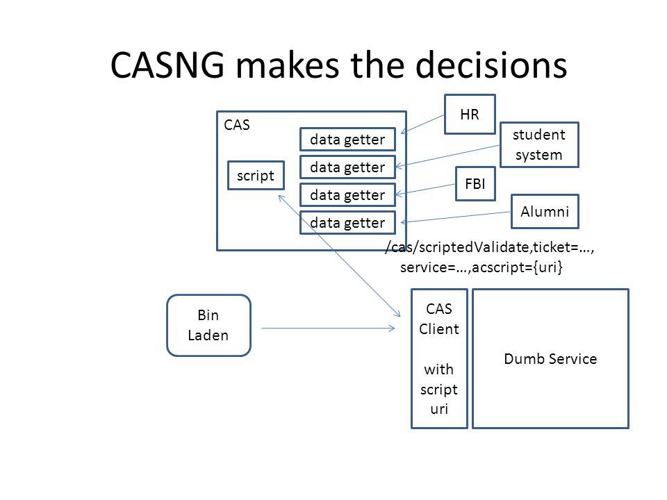 CASNG makes the decisions Bin Laden Dumb Service CAS Client with script uri CAS /cas/scriptedValidate,ticket=…, service=…,acscript={uri} script data getter HR student system FBI Alumni