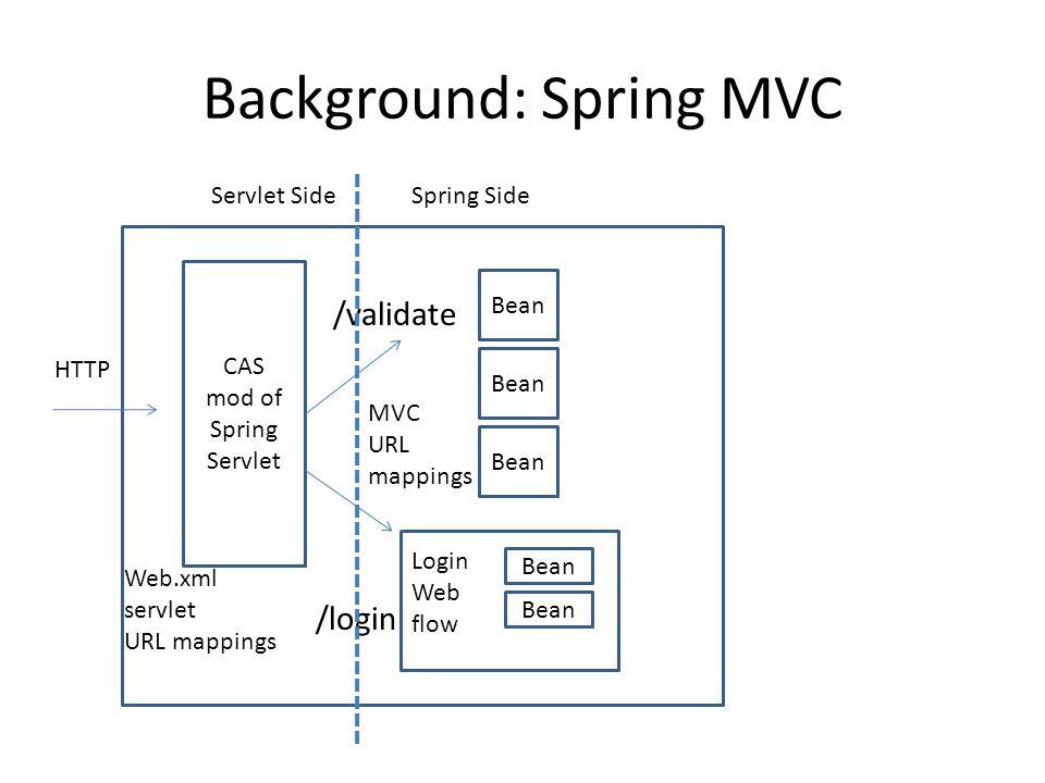 Background: Spring MVC CAS mod of Spring Servlet HTTP Web.xml servlet URL mappings Bean MVC URL mappings Bean Login Web flow /login /validate Spring SideServlet Side