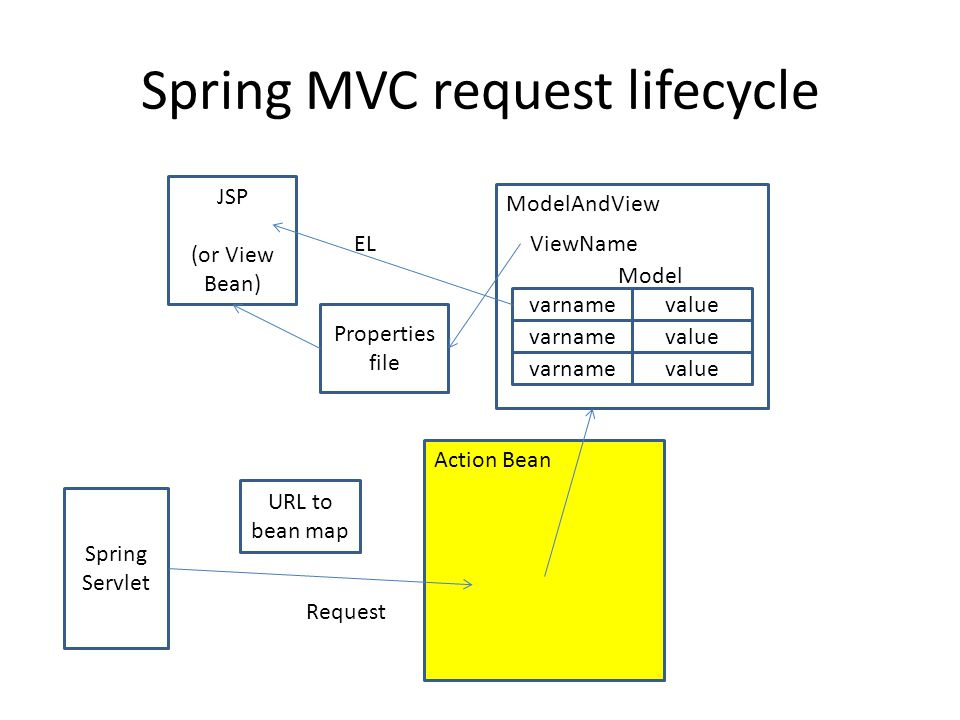 Spring MVC request lifecycle Spring Servlet URL to bean map Action Bean Request ModelAndView Properties file JSP (or View Bean) ViewName varnamevalue varnamevalue varnamevalue Model EL