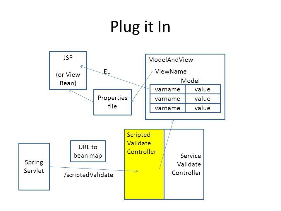 Plug it In Spring Servlet URL to bean map Scripted Validate Controller /scriptedValidate ModelAndView Properties file JSP (or View Bean) ViewName varnamevalue varnamevalue varnamevalue Model EL Service Validate Controller