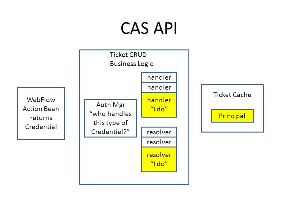 CAS API Ticket CRUD Business Logic handler handler I do resolver resolver I do Ticket Cache Auth Mgr who handles this type of Credential.