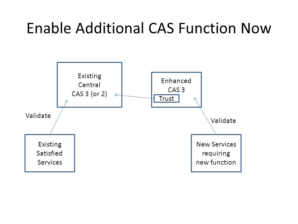 Enable Additional CAS Function Now Existing Central CAS 3 (or 2) Enhanced CAS 3 Trust Existing Satisfied Services New Services requiring new function Validate