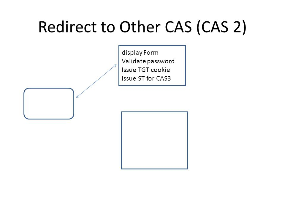 Redirect to Other CAS (CAS 2) display Form Validate password Issue TGT cookie Issue ST for CAS3