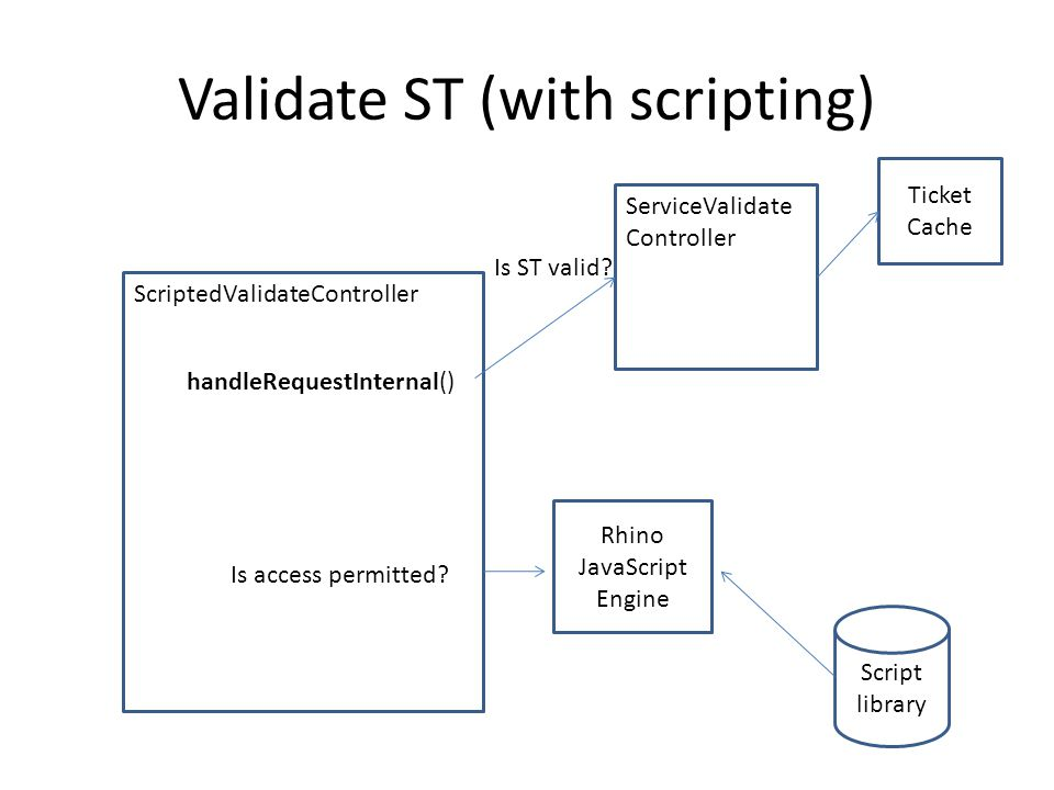 Validate ST (with scripting) Script library Rhino JavaScript Engine Ticket Cache ScriptedValidateController ServiceValidate Controller Is ST valid.