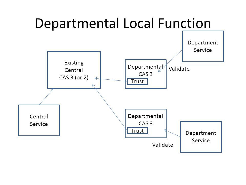 Departmental Local Function Existing Central CAS 3 (or 2) Departmental CAS 3 Trust Department Service Validate Departmental CAS 3 Trust Department Service Validate Central Service