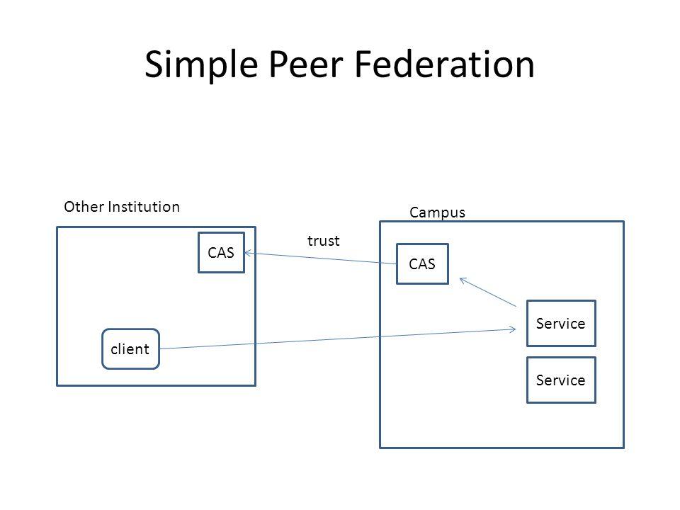 Simple Peer Federation CAS Service Campus CAS client trust Other Institution