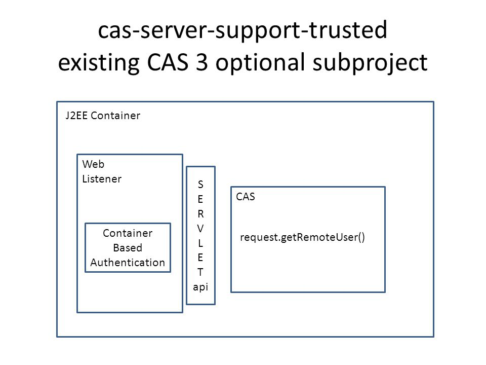 cas-server-support-trusted existing CAS 3 optional subproject J2EE Container Web Listener Container Based Authentication S E R V L E T api CAS request.getRemoteUser()