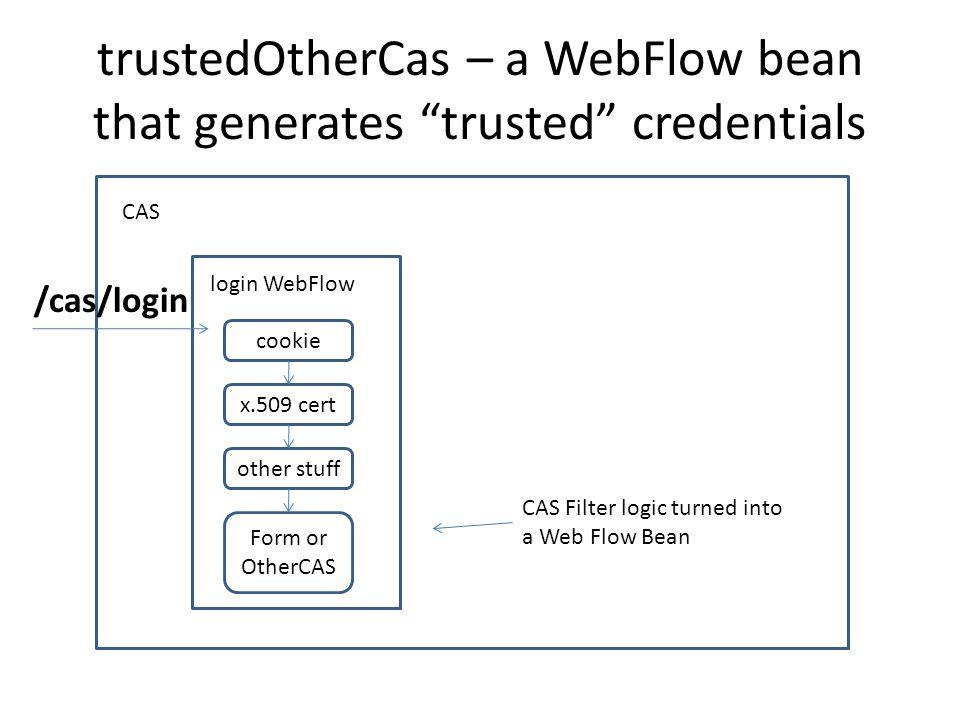 cas-servlet.xml then maps each URL to a Spring Bean <bean id= handlerMappingC class= org.springframework.web.servlet.handler.SimpleUrlHandlerMapping > serviceValidateController scriptedValidateController legacyValidateController … <bean id= serviceValidateController class= org.jasig.cas.web.ServiceValidateController p:validationSpecificationClass= org.jasig.cas.validation.Cas20WithoutProxying… p:centralAuthenticationService-ref= centralAuthenticationService p:proxyHandler-ref= proxy20Handler p:argumentExtractor-ref= casArgumentExtractor />