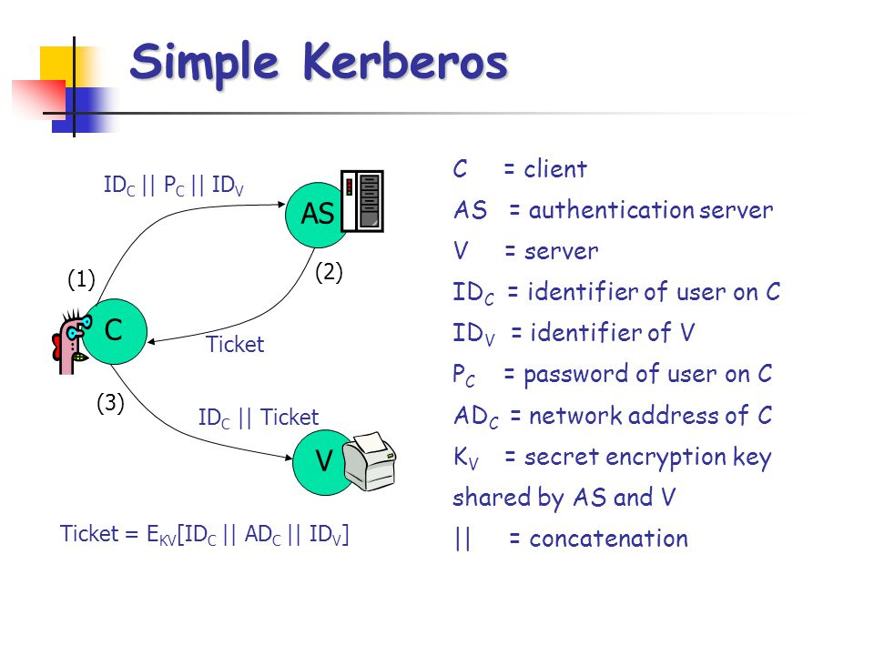 Simple Kerberos w/TGS Client prompts user for password, generates key and decrypts message Ticket is recovered.