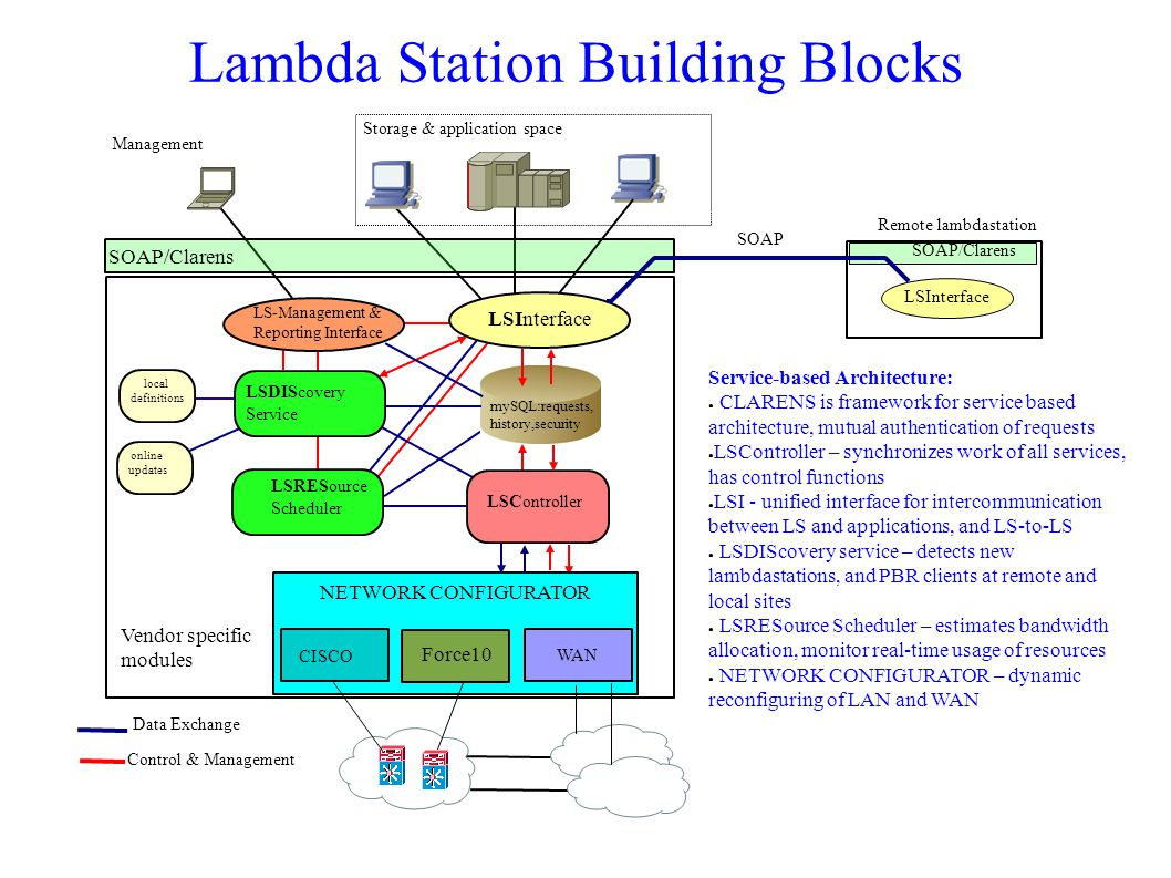 Lambda Station TestBed two HEP sites, Fermilab and Caltech 10G & 1G End-To-End paths via DOE UltraScienceNet and NFS UltraLight components of test and production computing/storage/network infrastructures 10Gb and 1Gb servers