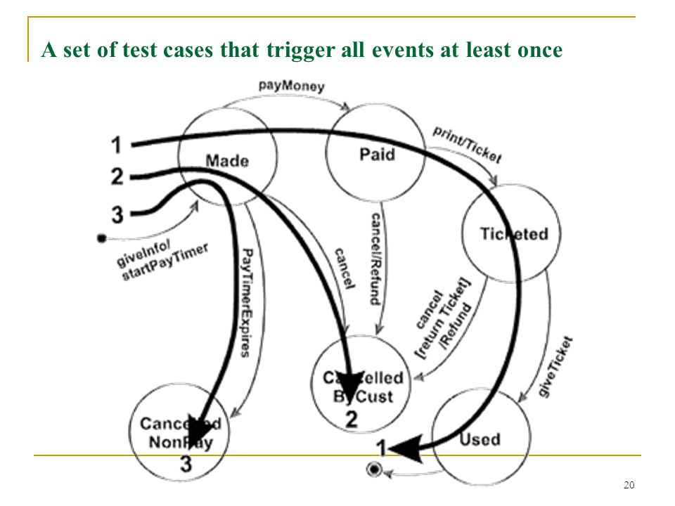 20 A set of test cases that trigger all events at least once
