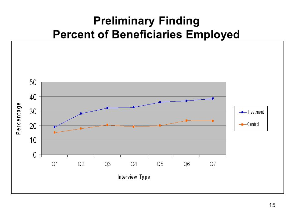 15 Preliminary Finding Percent of Beneficiaries Employed