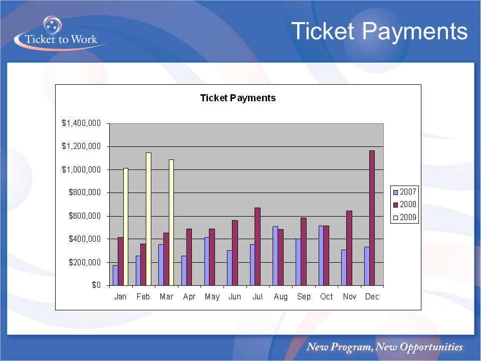 Ticket Payments