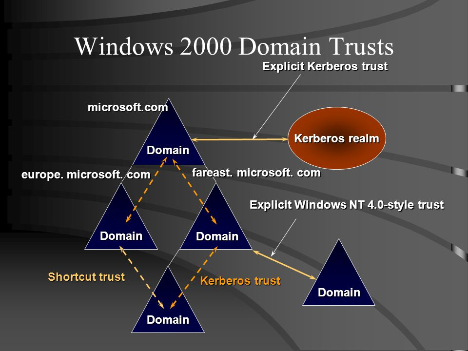 Domain Domain Domain Domain Explicit Windows NT 4.0-style trust Domain microsoft.com europe.