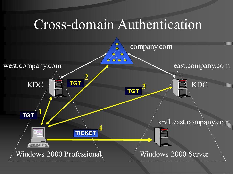 Cross-domain Authentication Windows 2000 ProfessionalWindows 2000 Server west.company.comeast.company.com company.com KDC 1 TGT 2 TGT 3TGT 4TICKET srv1.east.company.com