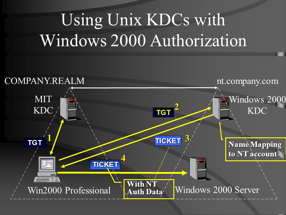Using Unix KDCs with Windows 2000 Authorization Win2000 Professional Windows 2000 Server COMPANY.REALMnt.company.com MIT KDC Windows 2000 KDC 1 TGT 2TGT Name Mapping to NT account 3 TICKET 4 TICKET With NT Auth Data