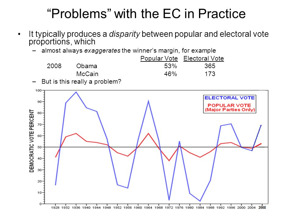 Problems with the EC in Practice It typically produces a disparity between popular and electoral vote proportions, which –almost always exaggerates th