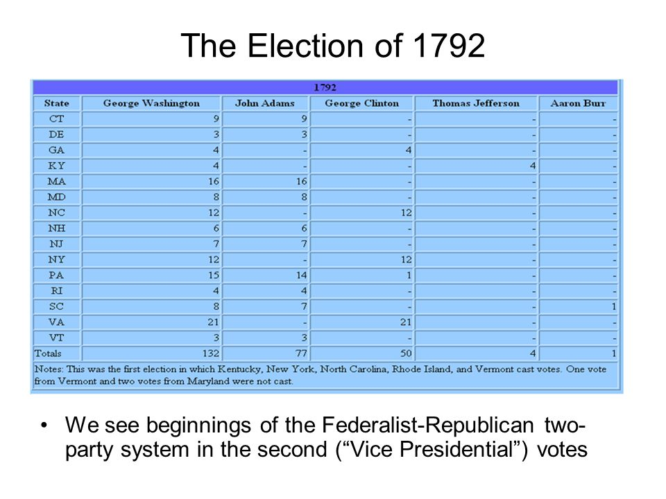 The Election of 1792 We see beginnings of the Federalist-Republican two- party system in the second (Vice Presidential) votes