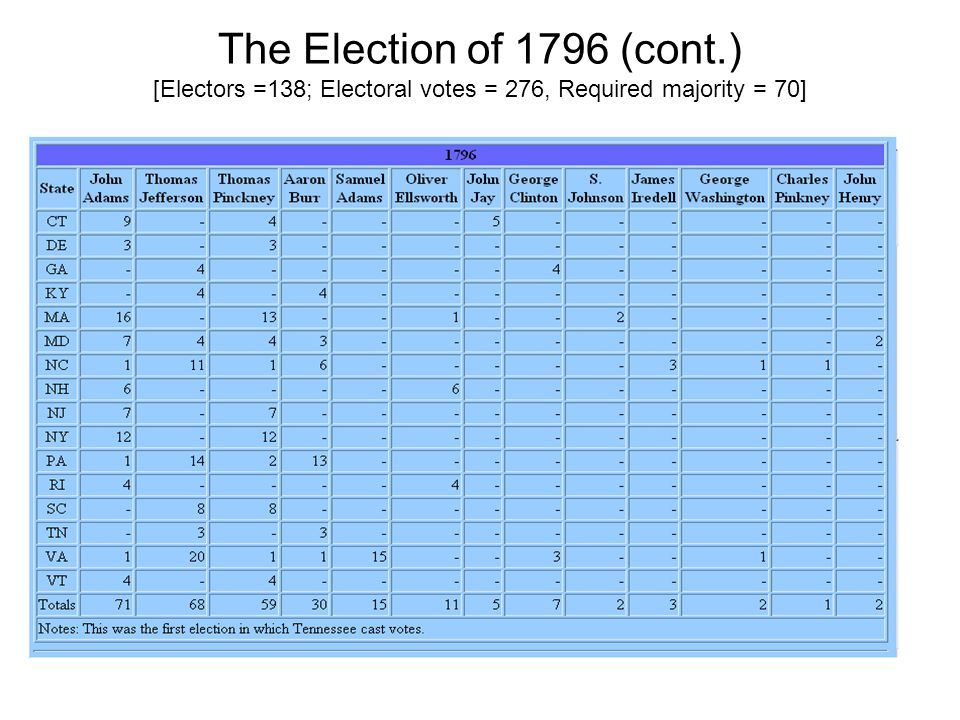 The Election of 1796 (cont.) [Electors =138; Electoral votes = 276, Required majority = 70]