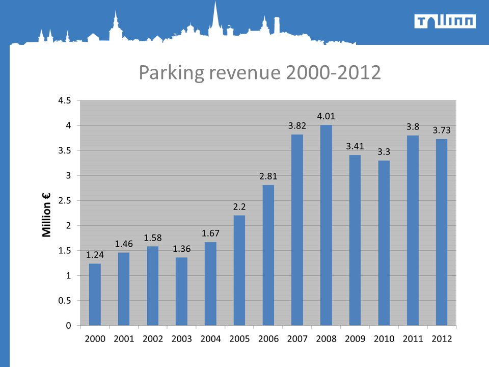 Parking revenue 2000-2012