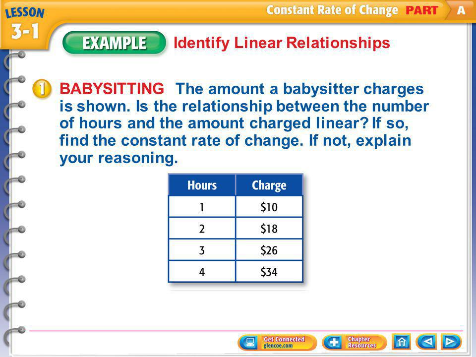 Example 1 Identify Linear Relationships BABYSITTING The amount a babysitter charges is shown.