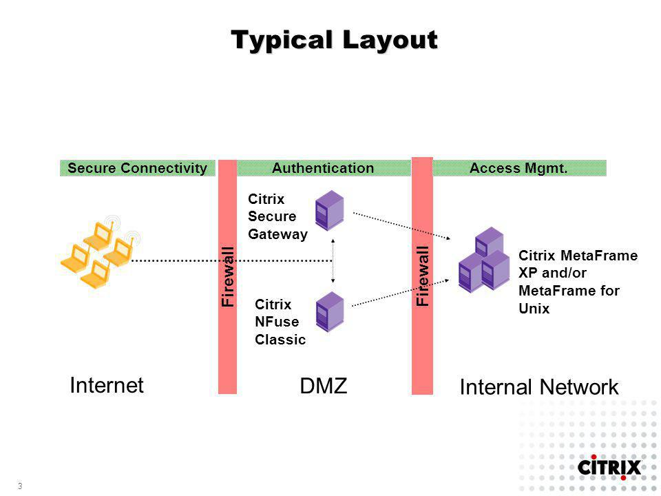 3 3 Firewall Typical Layout Firewall Citrix MetaFrame XP and/or MetaFrame for Unix Citrix Secure Gateway Citrix NFuse Classic Client Workstations Secure Connectivity Authentication Access Mgmt.
