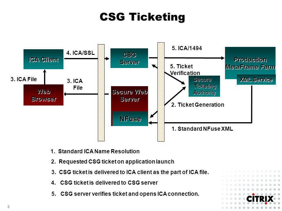 8 8 2.Ticket Generation 5. Ticket Verification 5.