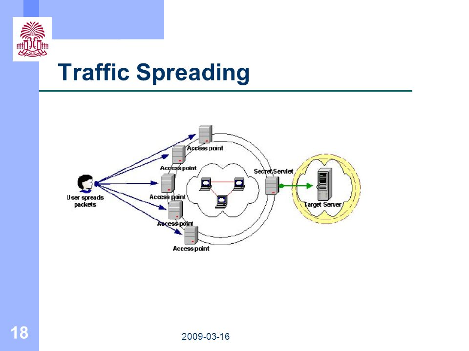 18 2009-03-16 Traffic Spreading