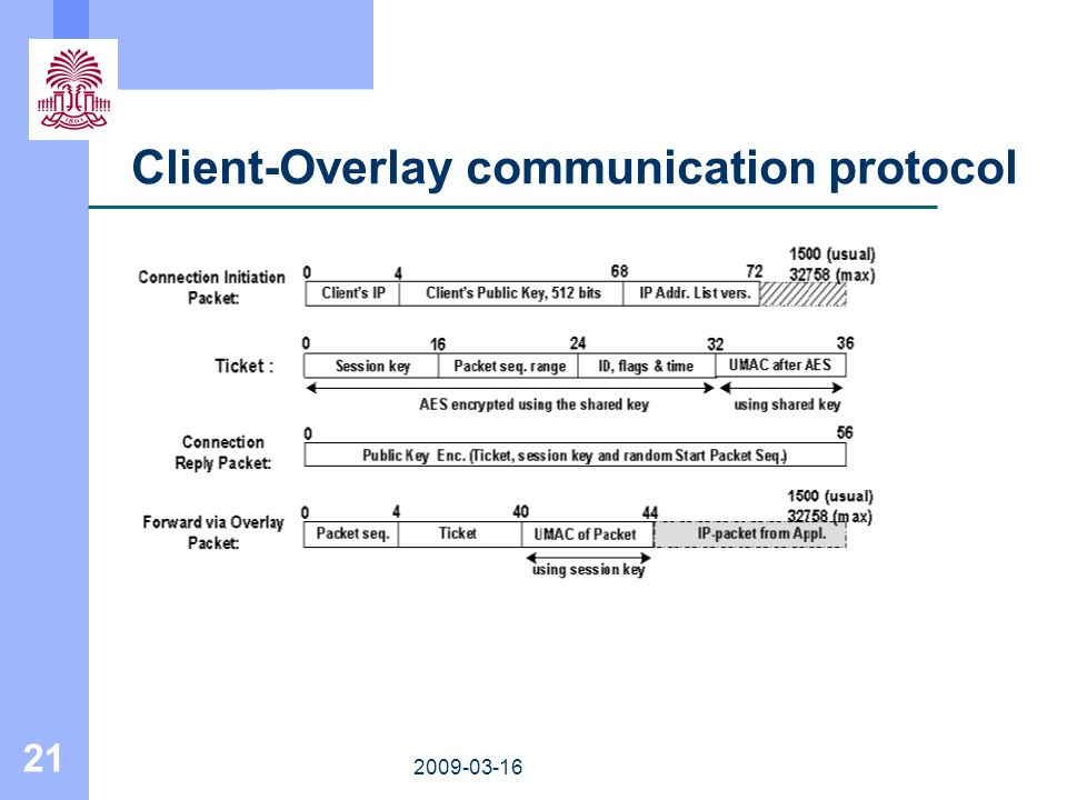 21 2009-03-16 Client-Overlay communication protocol