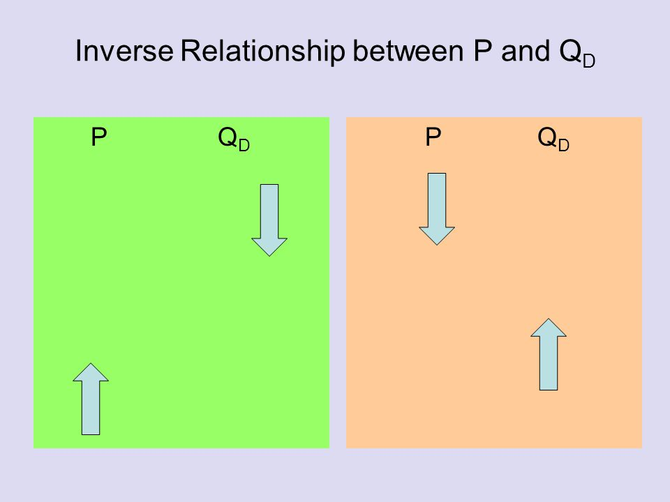 Inverse Relationship between P and Q D P Q D