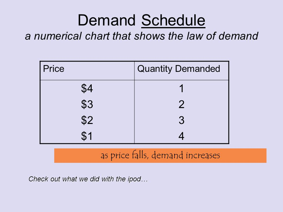 Demand Schedule a numerical chart that shows the law of demand PriceQuantity Demanded $4 $3 $2 $1 12341234 Check out what we did with the ipod… as price falls, demand increases