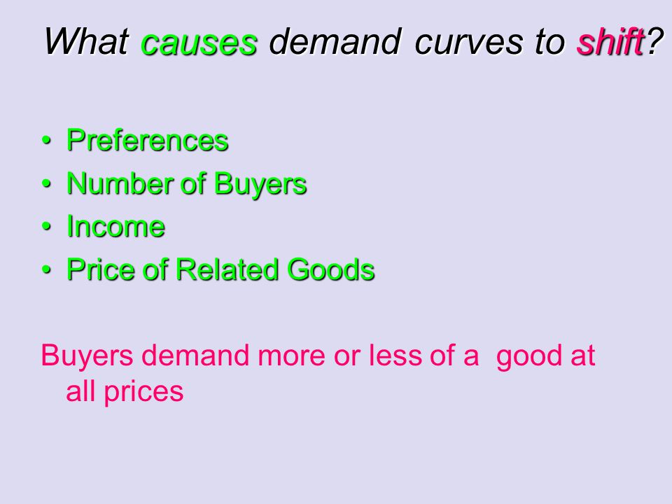 What causes demand curves to shift.