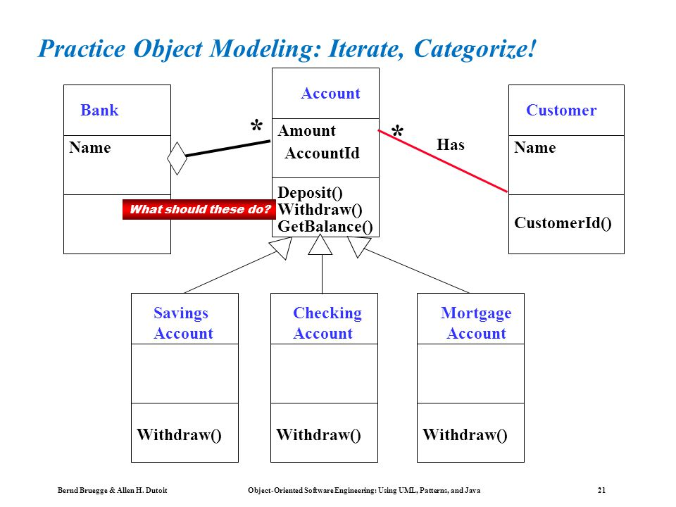 Bernd Bruegge & Allen H. Dutoit Object-Oriented Software Engineering: Using UML, Patterns, and Java 20 Object Modeling in Practice: A Banking System A