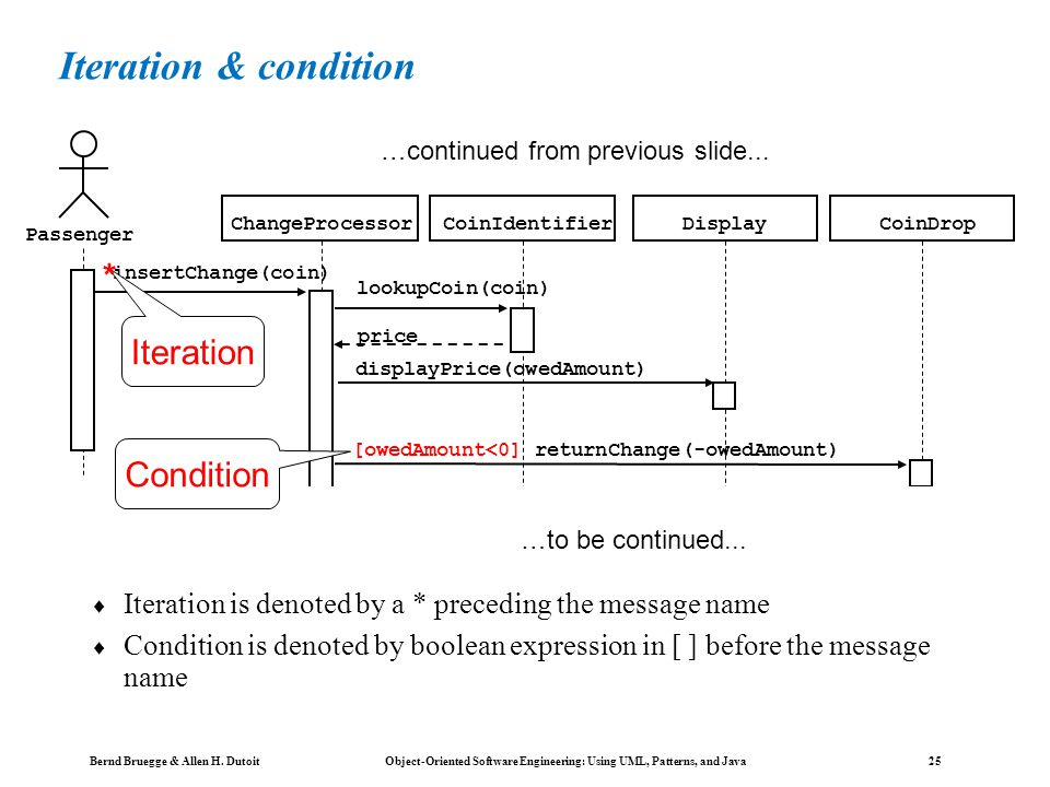 Bernd Bruegge & Allen H. Dutoit Object-Oriented Software Engineering: Using UML, Patterns, and Java 24 Nested messages The source of an arrow indicate