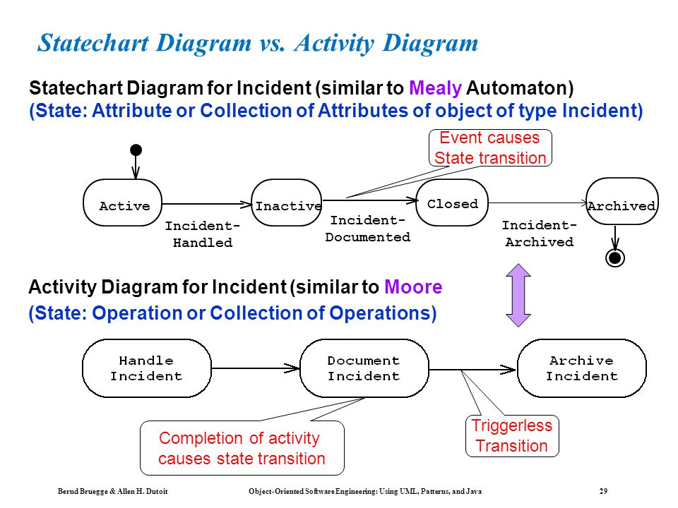 Bernd Bruegge & Allen H. Dutoit Object-Oriented Software Engineering: Using UML, Patterns, and Java 28 Activity Diagrams An activity diagram shows flo